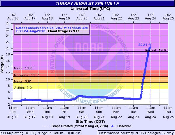 Turkey River at Spillville