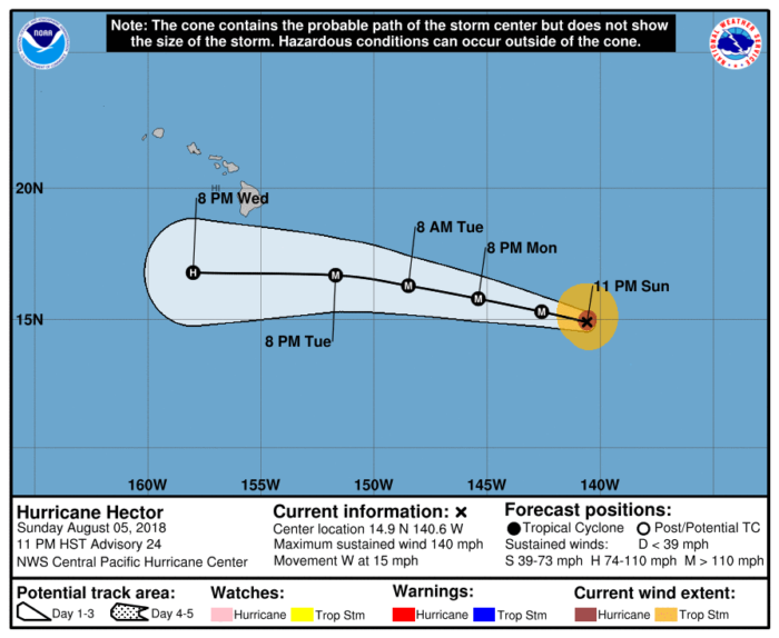Hurricane Hector 3 Day Track Forecast