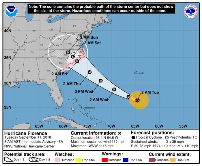 9-11 Florence Forecast Track
