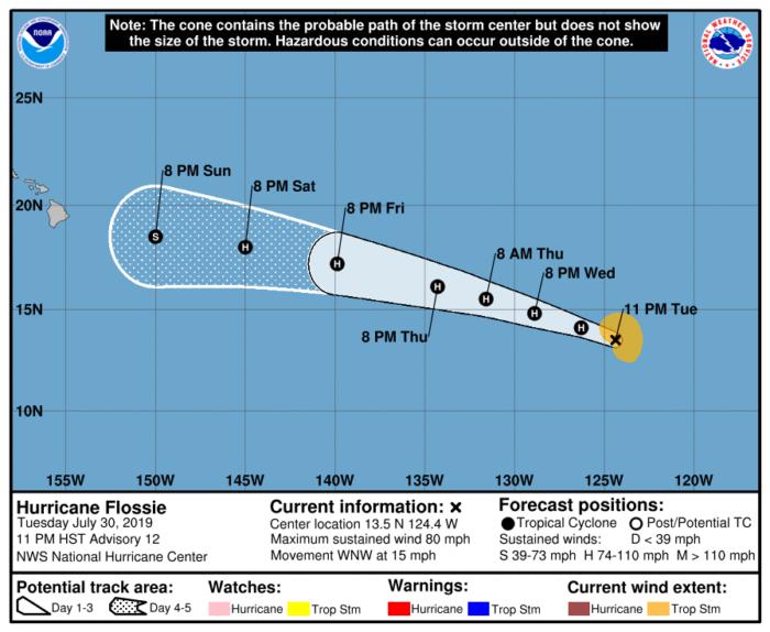 7-31 Hurricane Flossie Forecast