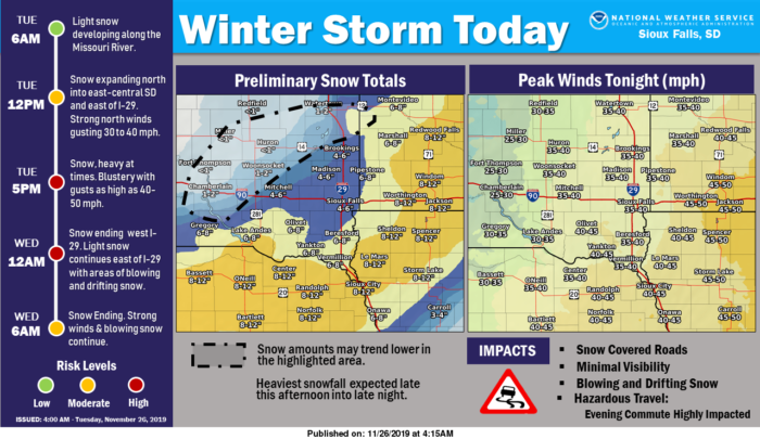 11-26 Sioux Falls NWS