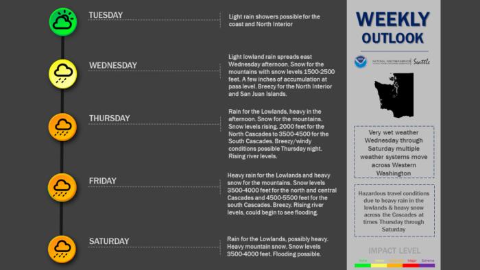 12-18 Forecast via NWS Seattle