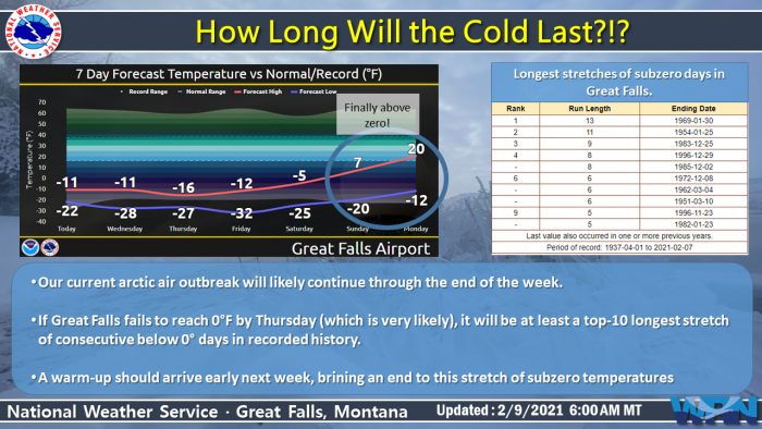 2-9 Cold via NWS Great Falls