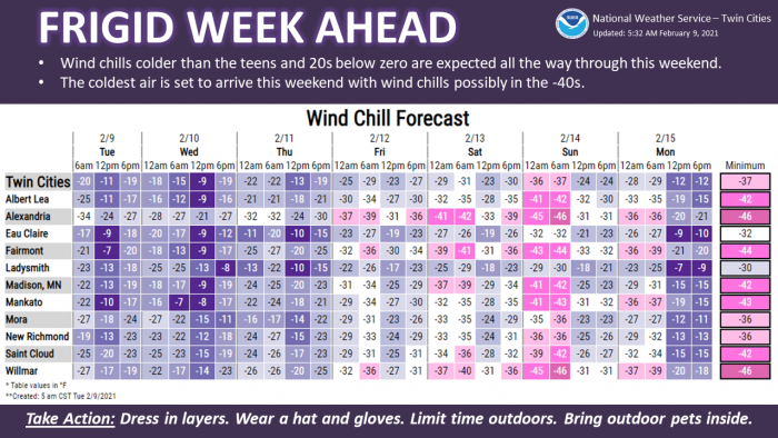 2-9 Cold via NWS Twin Cities